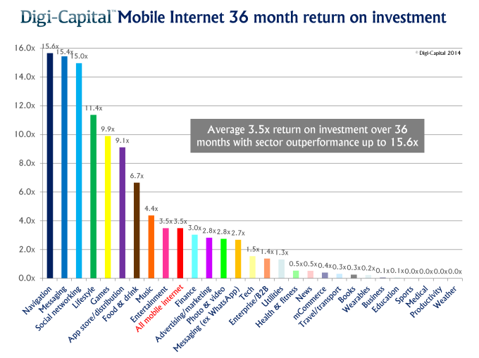 Mobile internet exit returns on investment