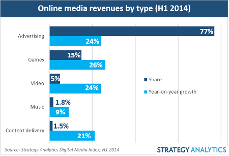 SA online media biz by type