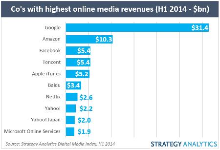 SA online media revs