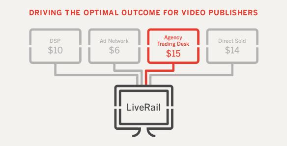 Video_Real_Time_bidding