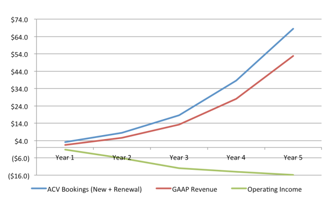Bookings, Revenue and Operating Income of Both Businesses: Same