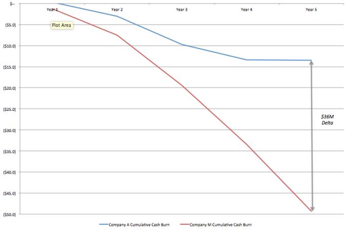 Comparison of Cumulative Cash Burn: Drastically Different