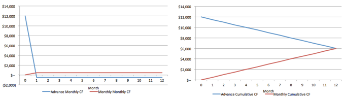 Comparison of Monthly Cash Flows of One $12,000 ACV Contract (Represents 50% Net Income Margin Business)