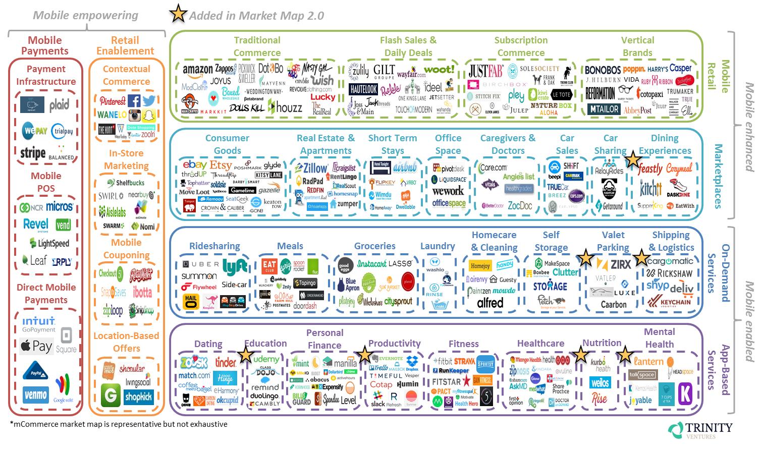 MCommerce-Market-Map-2.0