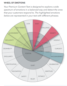Persado Wheel of Emotions