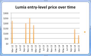 Lumia entry level price