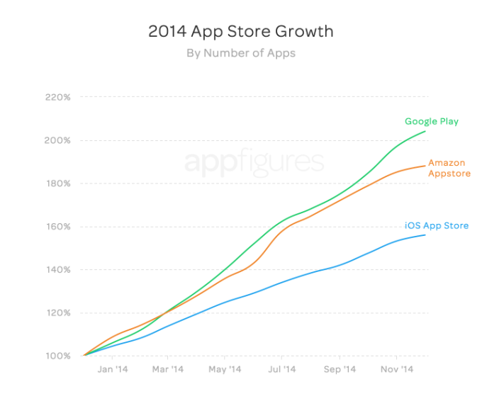 store_growth_by_apps_3