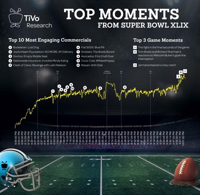 83704_TiVo-Top-Moments-Report-020215-final