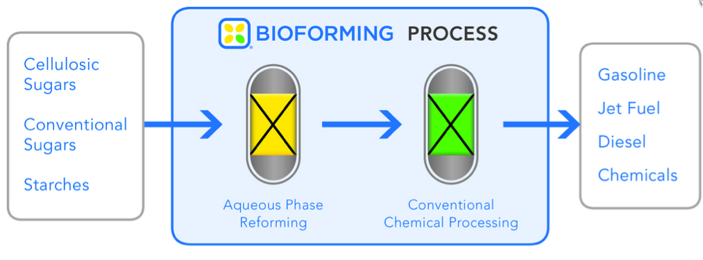 """Virent Energy Systems' """"BioForming"""" Technology Diagram (www.virent.com)"""