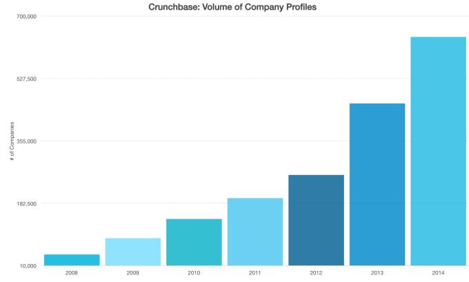 Crunchbase Data Volume