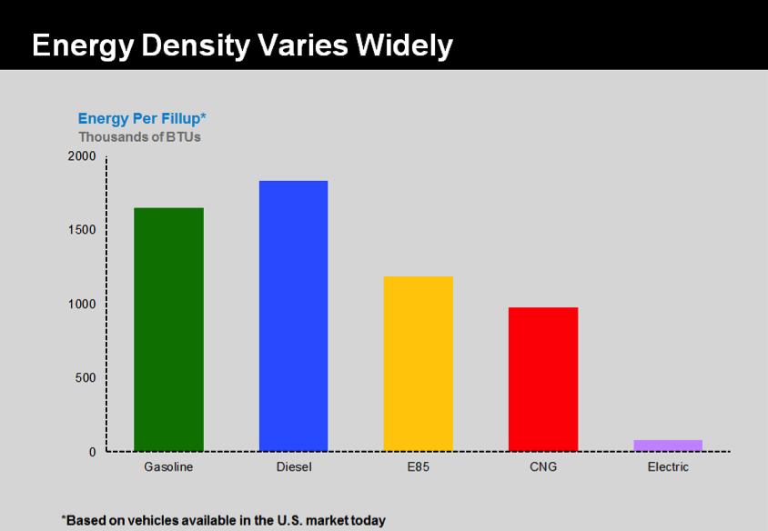 E85: Fuel blend of 85% ethanol and 15% gasoline. CNG: Compressed Natural Gas www.exonnmobileperspectives.com