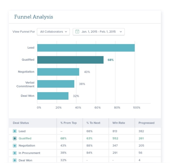 RelateIQ Funnel Analysis Report