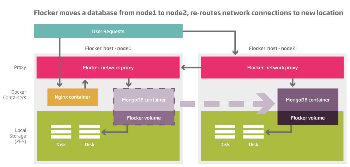 flocker-architecture-diagram