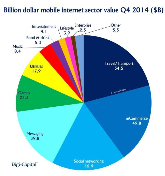 Mobile internet billions sector value