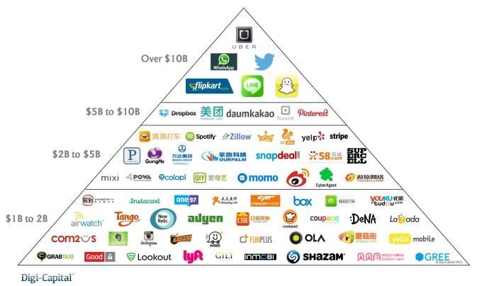 Mobile internet billions valuation pyramid