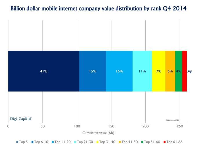 Mobile internet billions value distribution