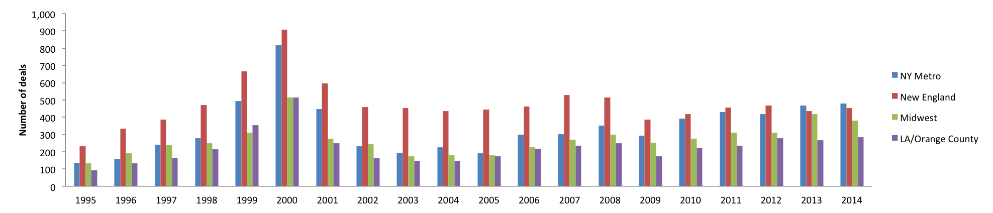 The rapid growth of VC deals in NY Metro, Midwest, and LA compared to stable growth in New England.