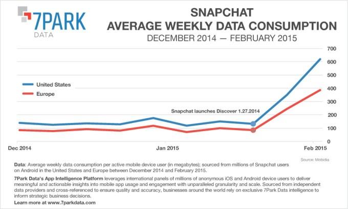 Snapchat-Data-Consumption-1024x615
