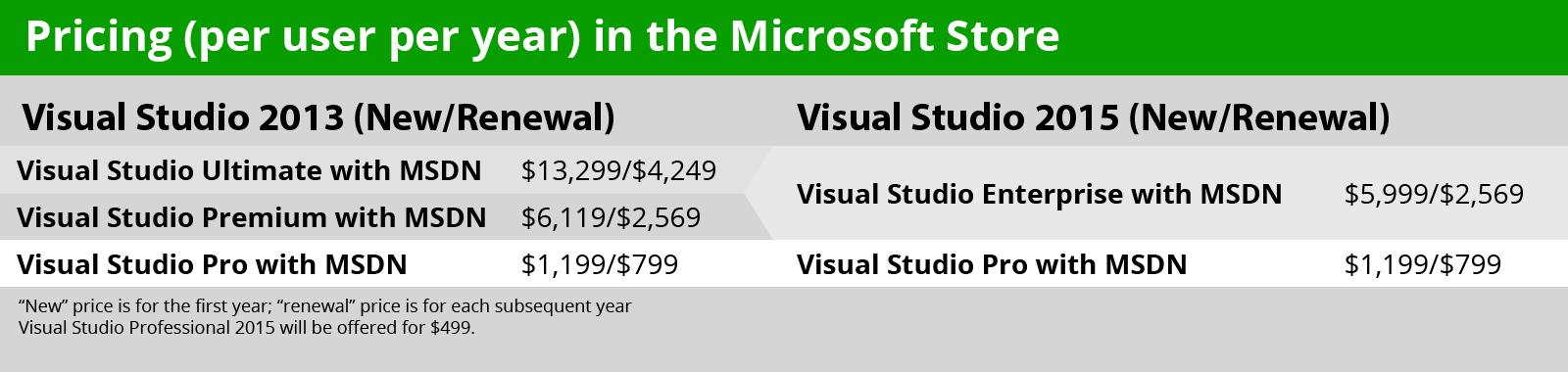 visual-studio-table