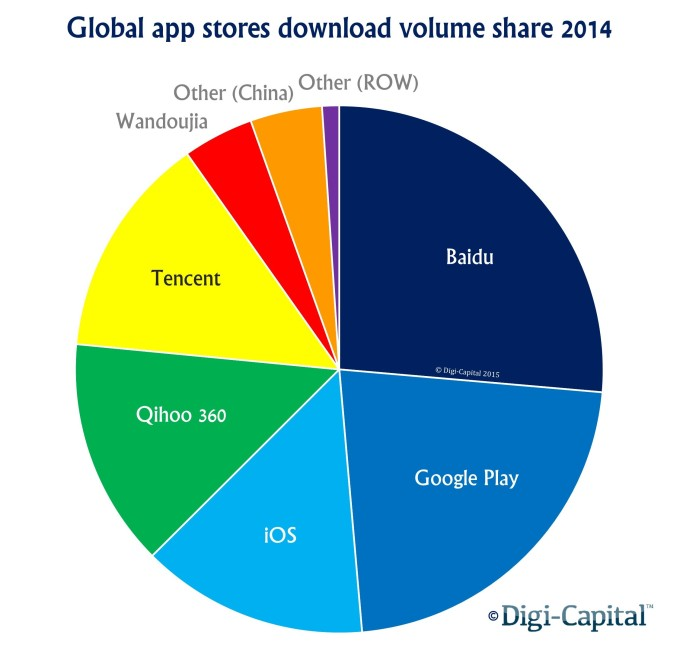 App store download volume share