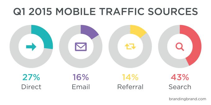 Branding_Brand_MCI_Smartphone_Traffic_Sources