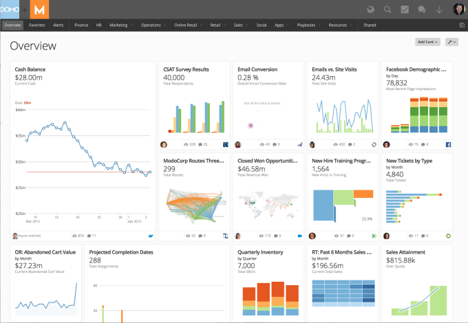 What a C-level exec might see in their Domo dashboard