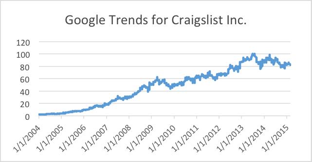 Google Trends - Graph 1