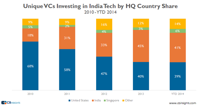 India Tech Scene