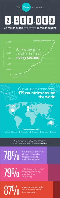 Canva Infographic