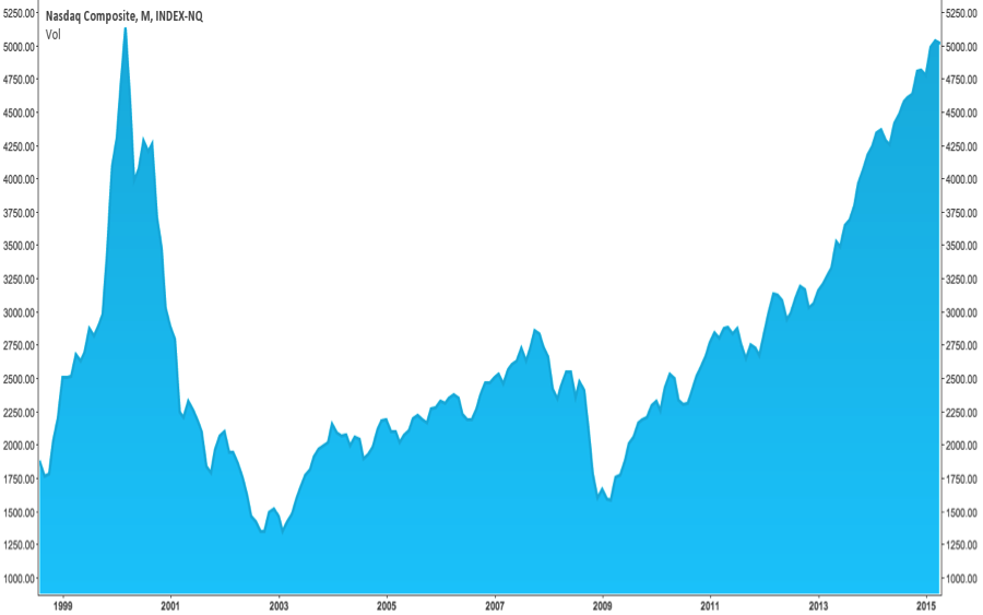 The NASDAQ Composite Index breaches 5000 in 2015, the first time since 2000.