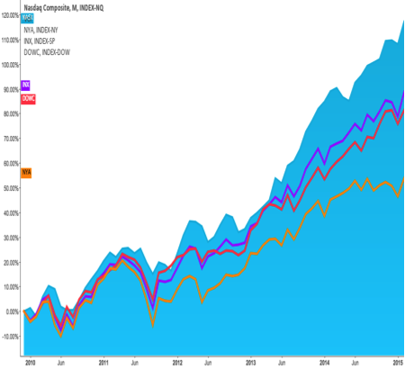 In 2015, the NASDAQ is on par with major markets in the US, which have been bullish for several quarters.