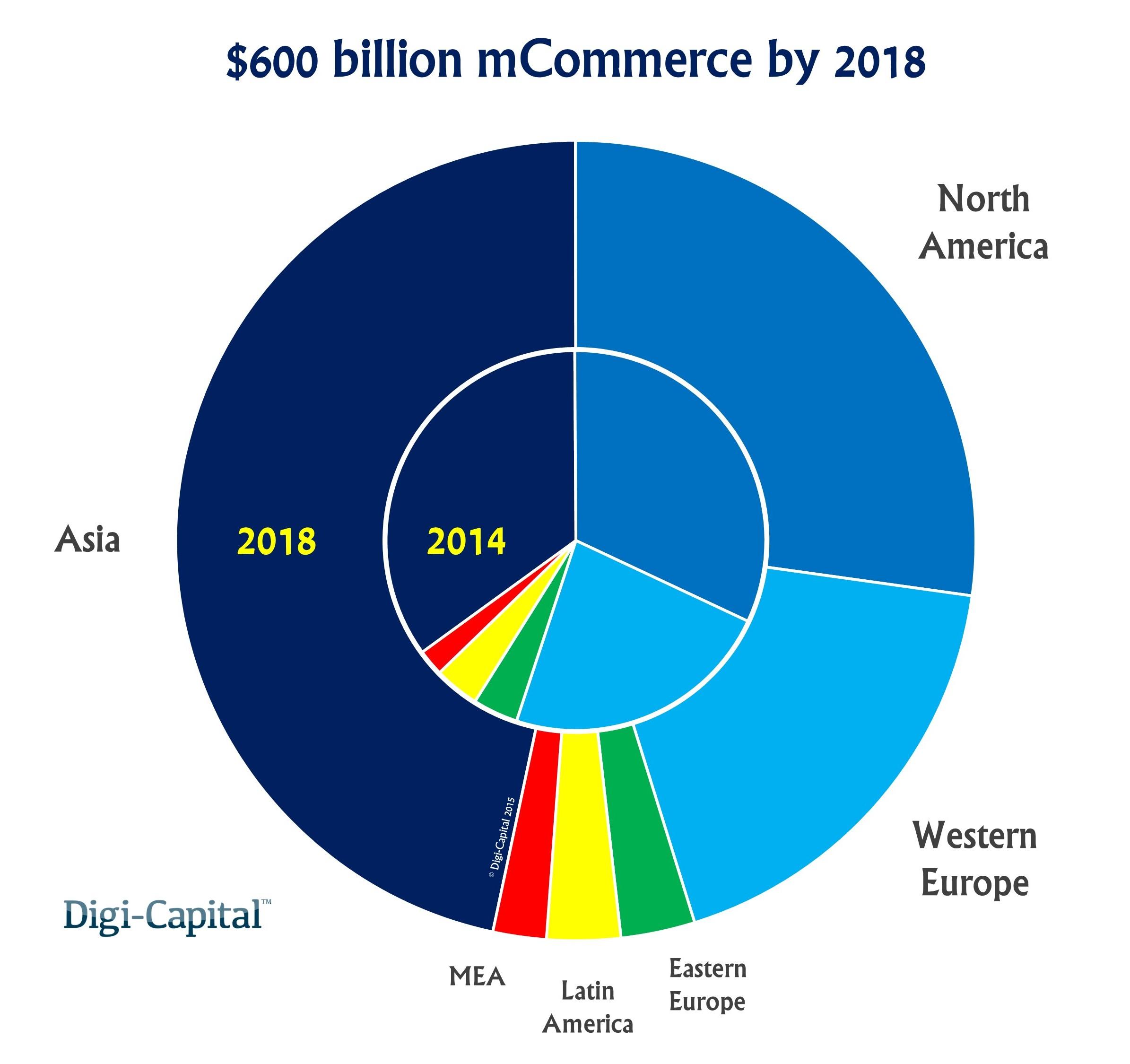 mCommerce revenue forecast