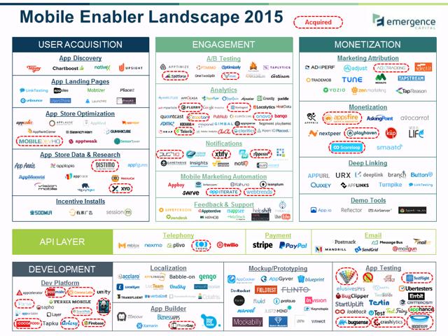 Emergence_Capital_Mobile_Enabler_Landscape_10JUNE2015