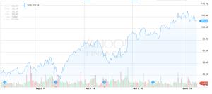 intuit stock rise