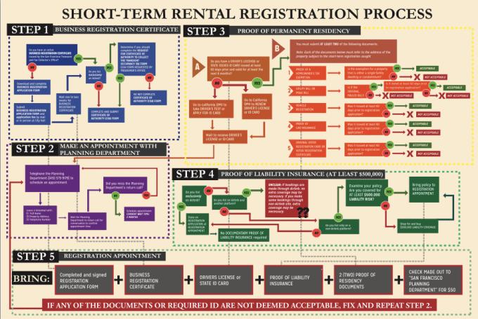 short-term-rental