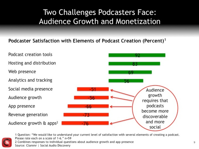 3-Podcaster-challenges (1)