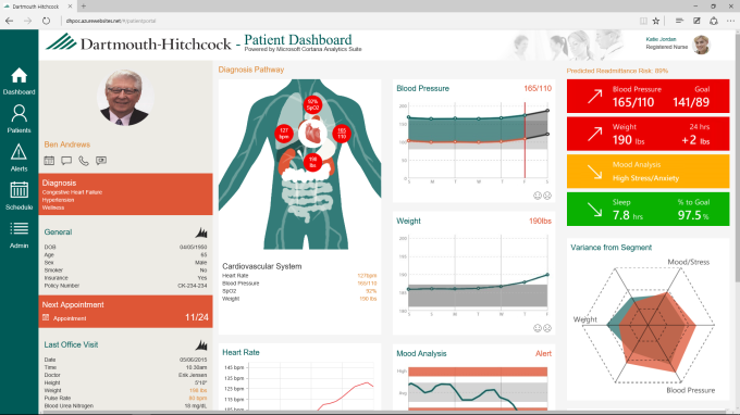 Dartmouth Hitchcock Medical Center patient dashboard built using Cortana Analytics Suite.