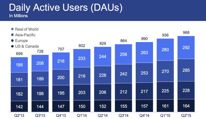 Facebook Earnings Q2