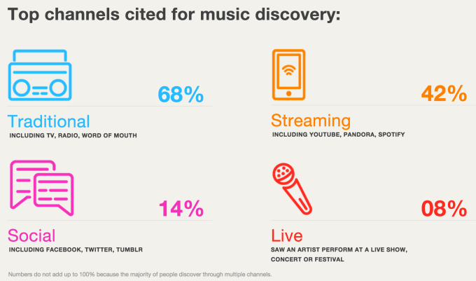 Music Discovery Channels