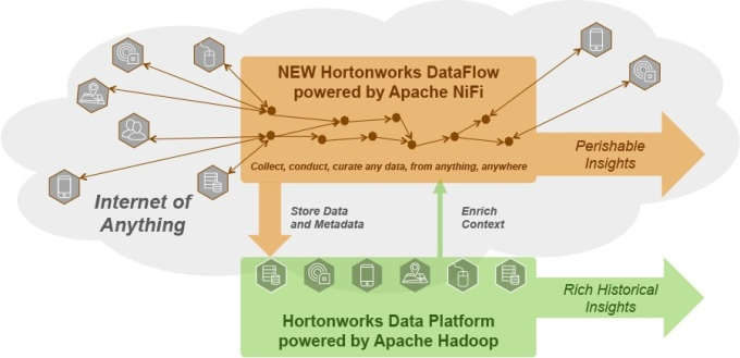 Data diagram showing how new NiFi technology from Onyara will work with Hortonworks Hadoop platform and data flowing in from Internet of Things.