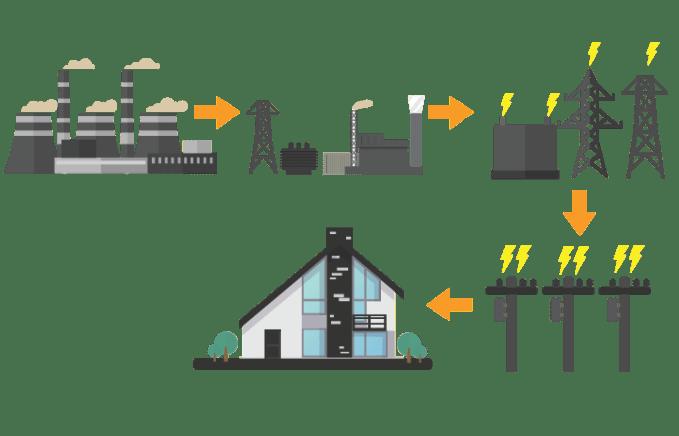Energía-Convencional