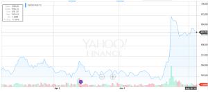google stock 3 month