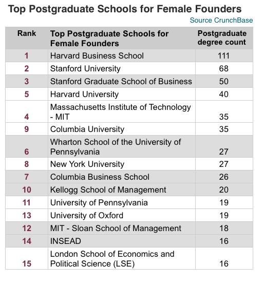 Top Postgraduate schools