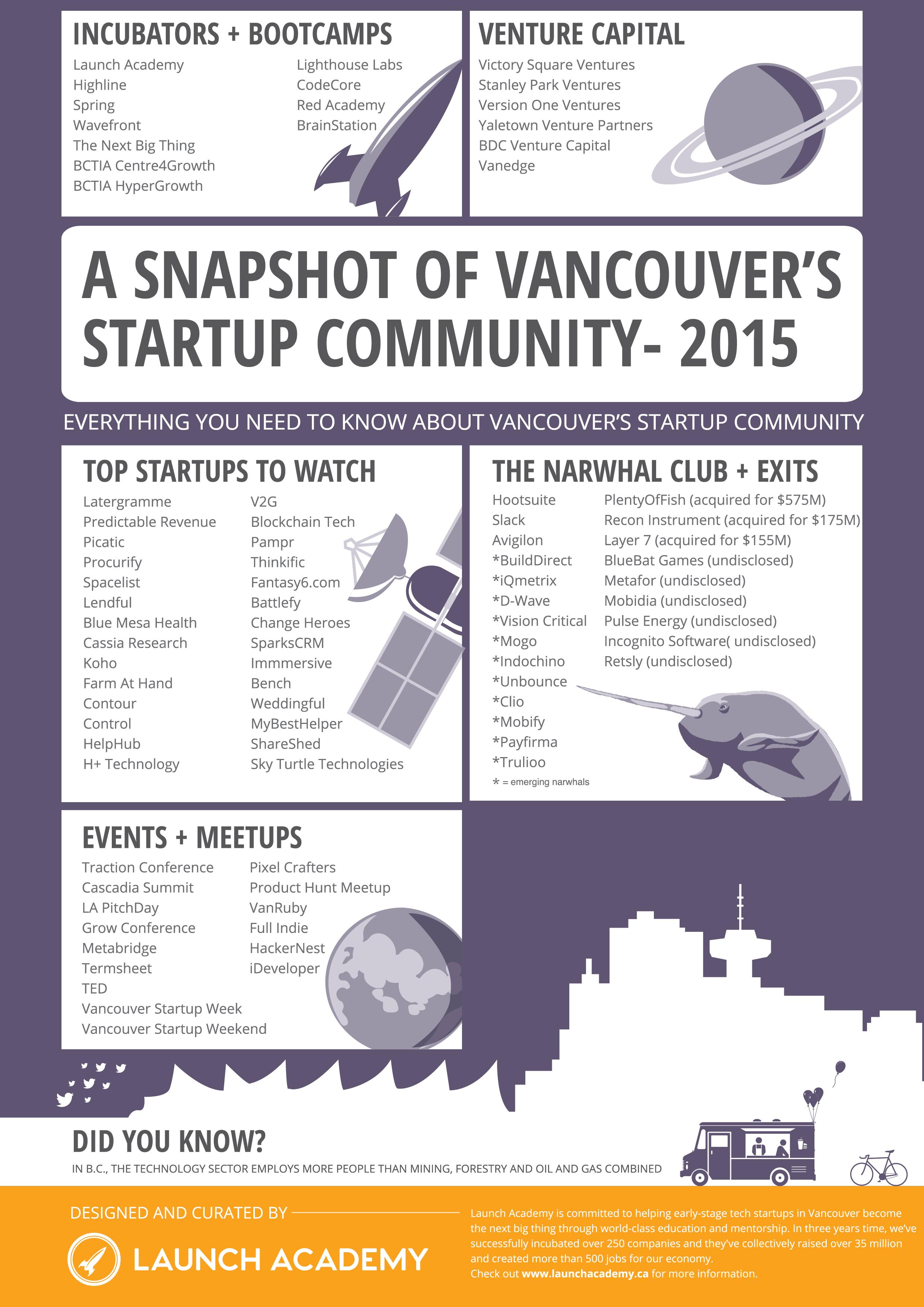 VancouverEcosystem 2015-01