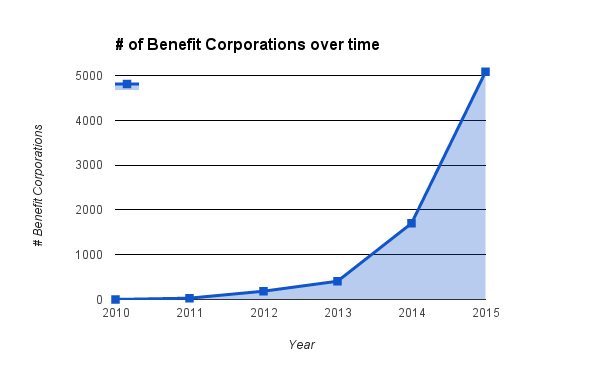 benefit corporations over time
