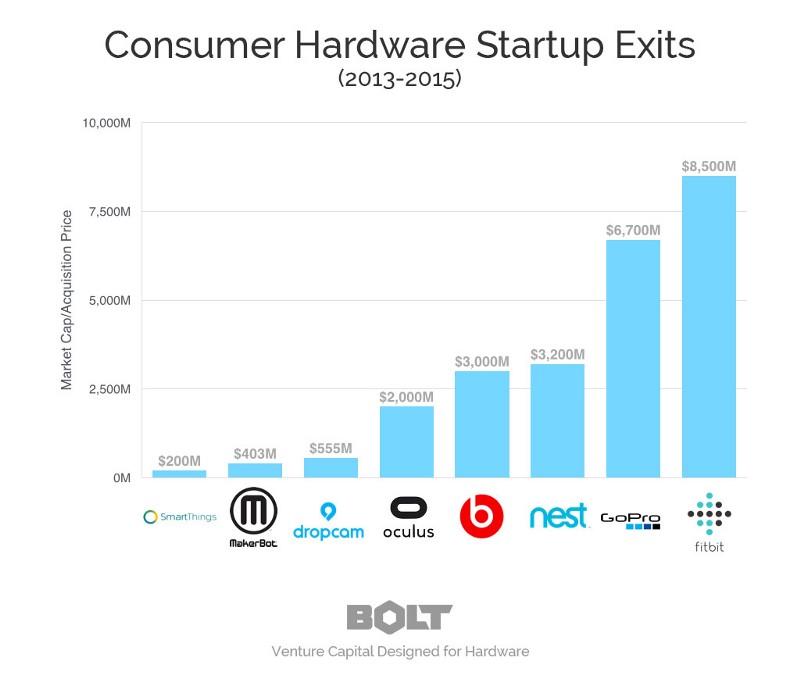 Consumer Hardware Startups