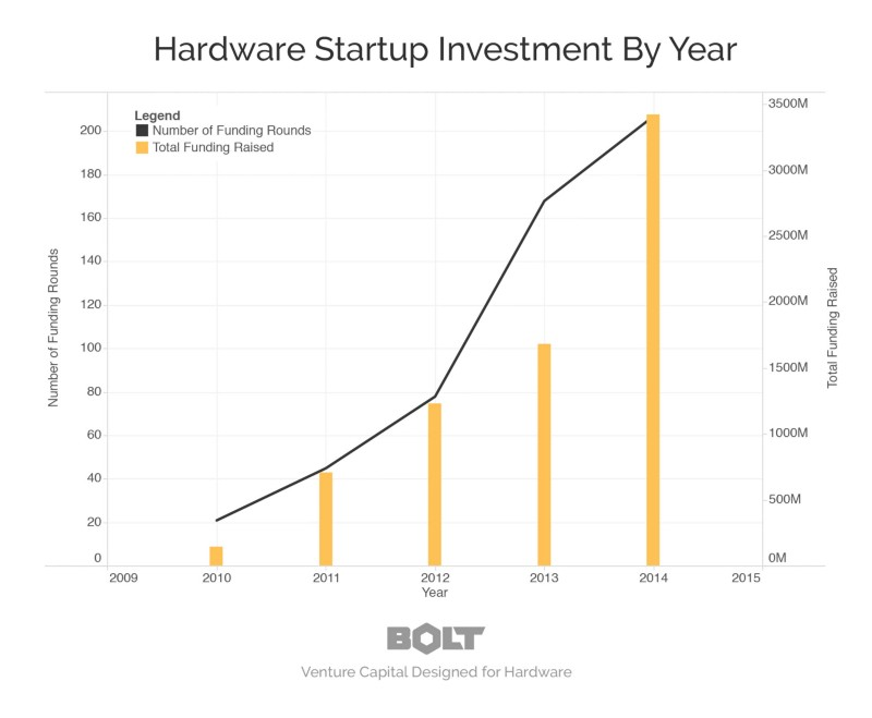 Hardware Startup Investment by Year