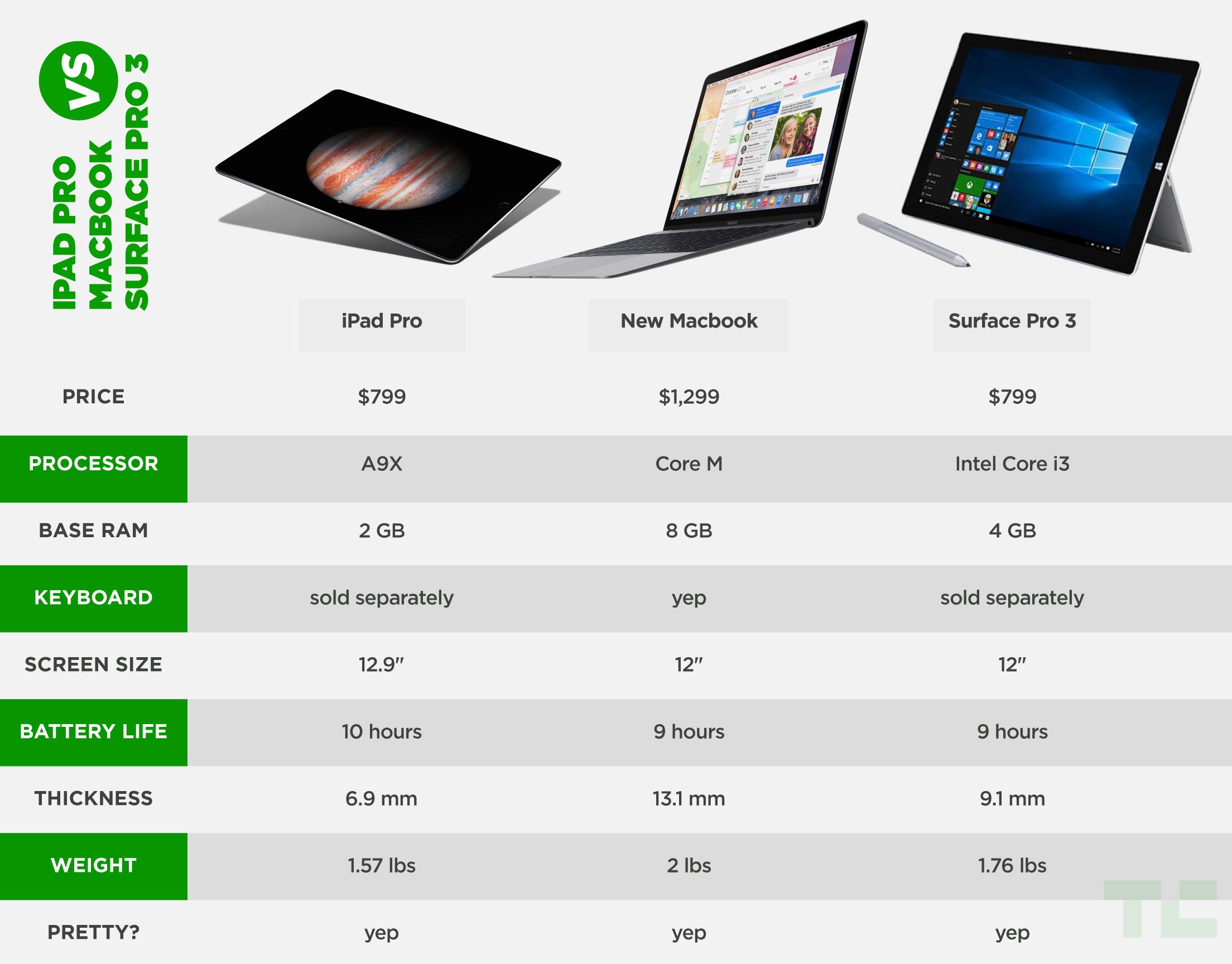 ipad-macbook-surface-chart1