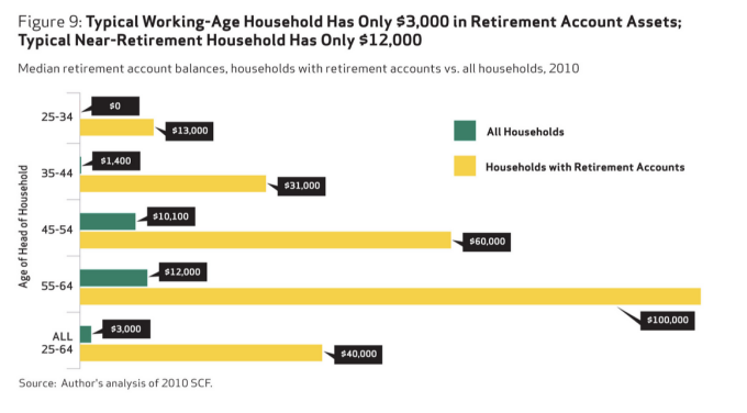 Credit: National Institute On Retirement Security
