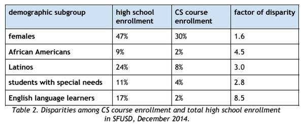 cs-education